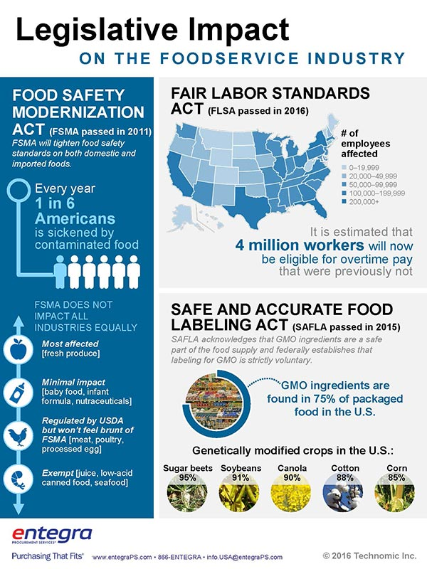 Entegra-Legislative-Impact-on-the-FoodService-Industry-2017-INFOGRAPHIC.jpg