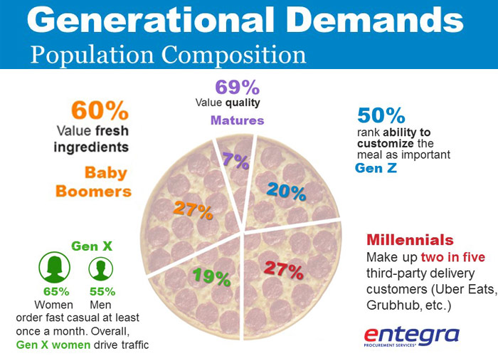 Infographic: Unique Generational Demands